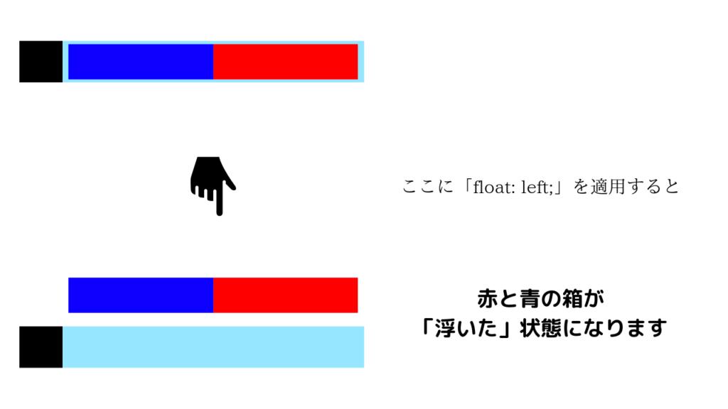 floatプロパティ解説