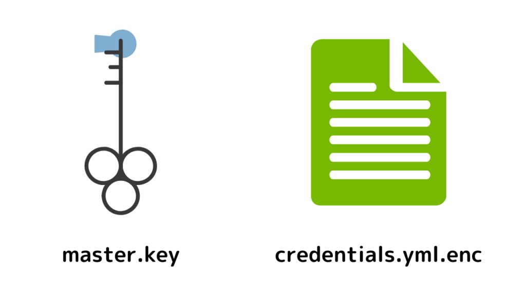 master.keyとcredentials.yml.enc