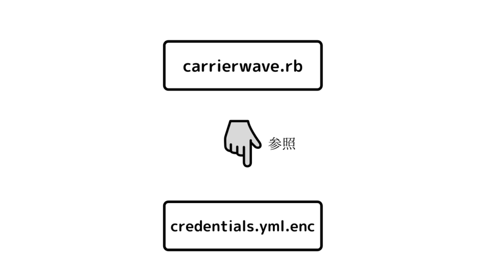 credentials.yml.enc