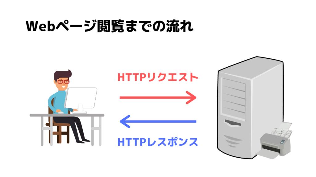 HTTP通信
