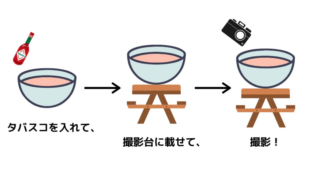 コミット(タバスコ)