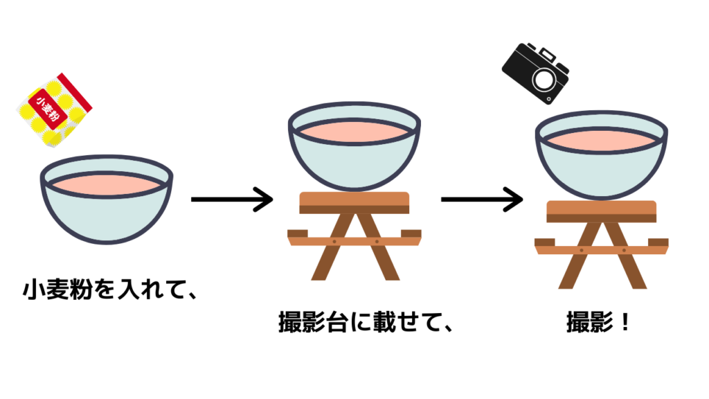 コミット(小麦粉)