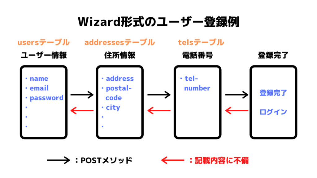 Wizard形式のテーブル