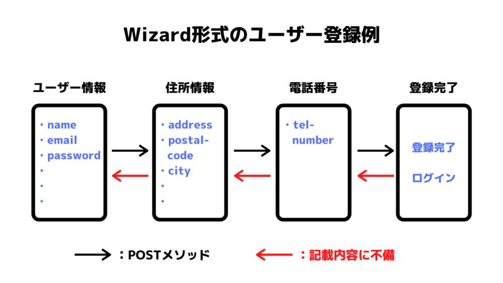 Wizard形式例