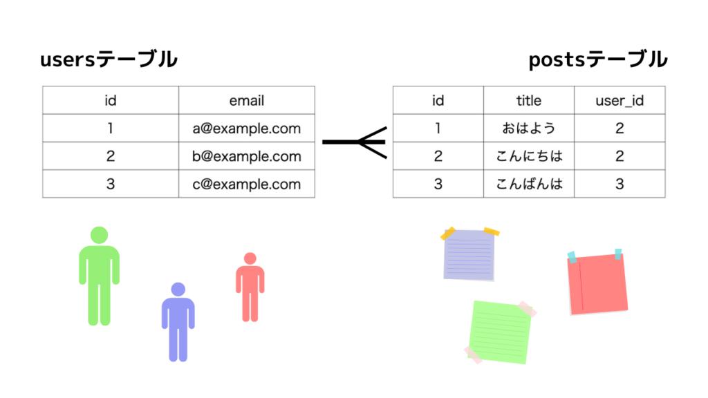 ユーザーと投稿の関係