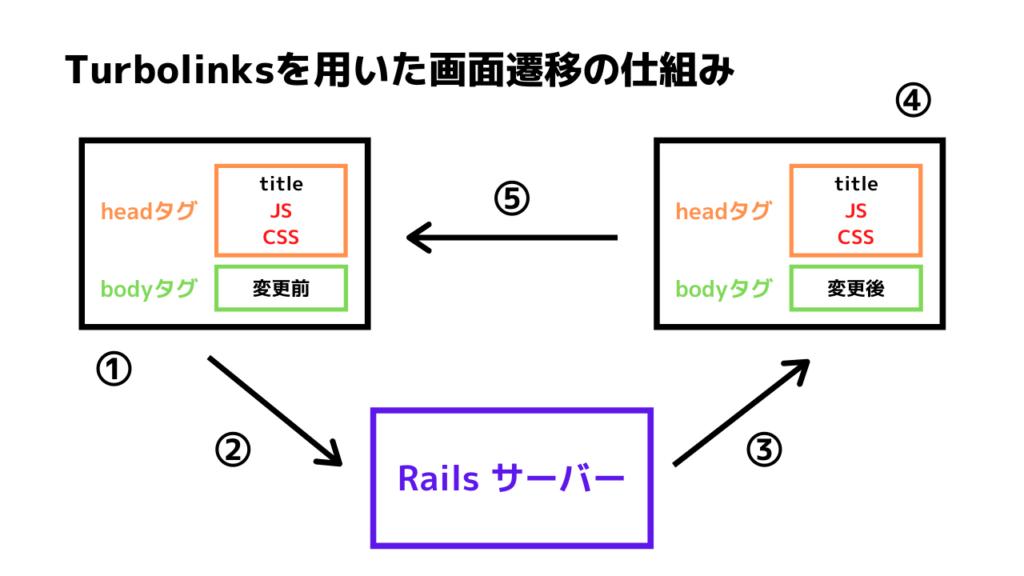 Turbolinksを用いた画面遷移の仕組み